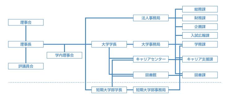 法人事務組織図