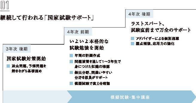 継続して行われる「国家試験対策」の図解