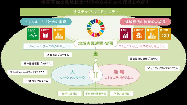 人、人と環境、環境へ働きかける