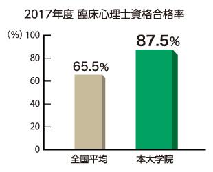 臨床心理士資格取得率は87.5%
